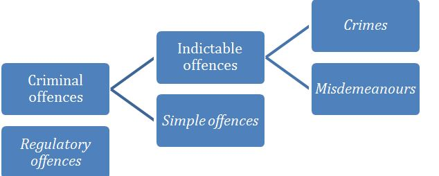Types of offences