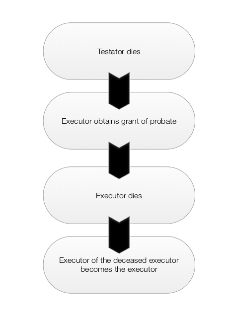 "diagram describing the process when the executor of an estate dies after obtaining a grant of probate. ""Testator Dies"" so ""Executor obtains grant of probate"" but then ""Executor dies"" so the ""executor of the deceased executor becomes the executor."""