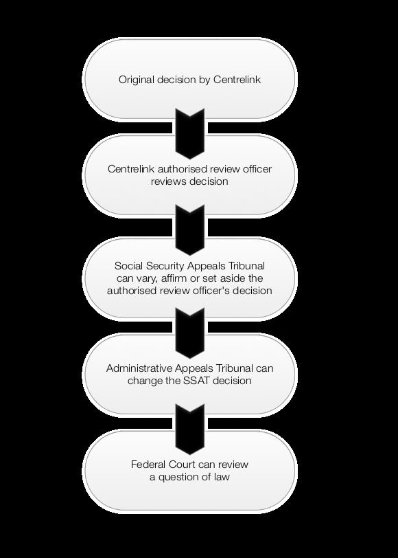 Appealing a Centrelink Decision – Queensland Law Handbook Online