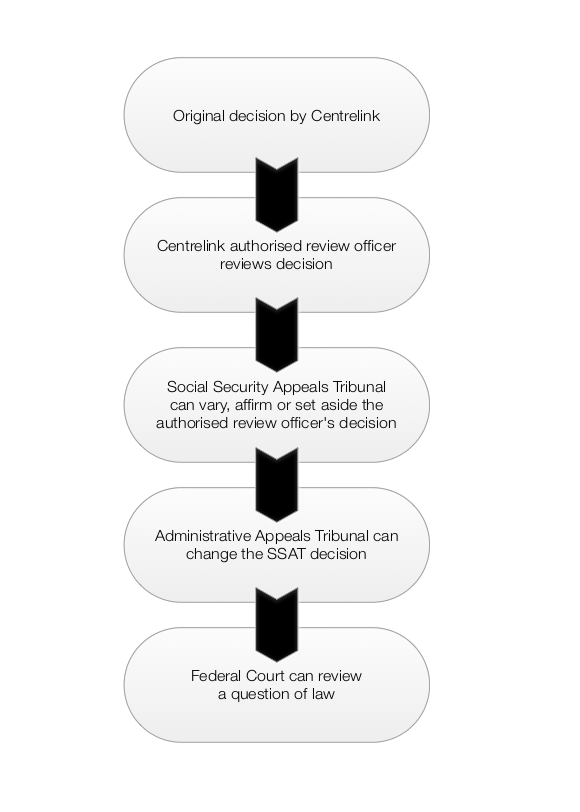 "Shows the Hierarchy of appeal. ""Original decision by Centrelink"" appeal to ""Centrelink authorised review officer reviews decision"" appeal to ""Social Security Appeals Tribunal can vary, affirm or set aside the authorised review officer's decision"" appeal to ""Administrative Appeals tribunal can change the SSAT decision"" appeal to ""Federal Court can review a question of law"""