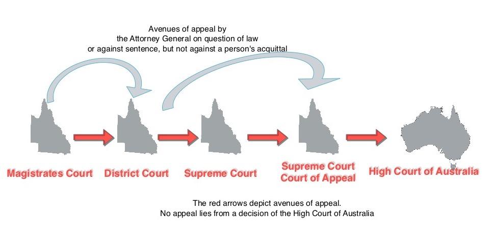 The Court System Queensland Law Handbook Online